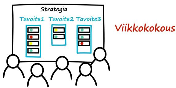 Strategian ohjaustaulu. Viikkokokous seuranta
