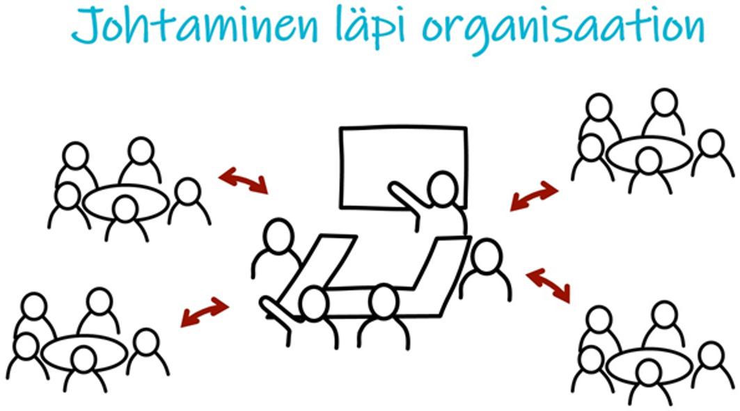 Johtaminen läpi organisaation