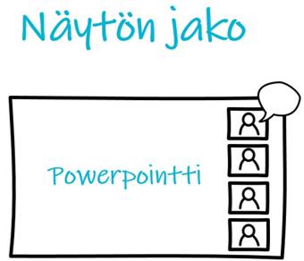 Näytön jako ei yksinään riitä. Powerpointin jako.