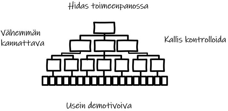Hierarkian huonot puolet