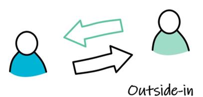 Miten katsoa toimintaa ulkoa sisään