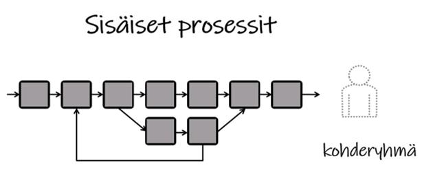 Sisäiset prosessit ja asiakas kohderyhmänä
