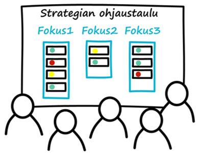 Strategian ohjaustaulu on keskeinen johtamisväline