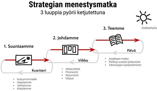 Strategiatyön menestysmatka. Strategiaprosessi.