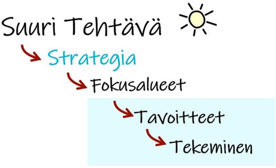 Tavoitteet ja tekeminen strategian käsitehierarkiassa