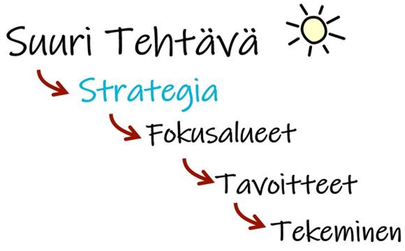 Strategian käsitteiden hierarkia