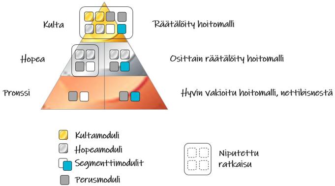 Eri segmenteille tarjotaan eri tuotteita ja palveluita