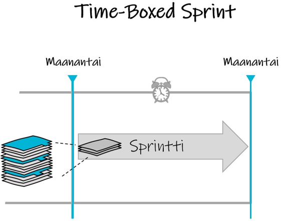 Time-boxed sprintti.