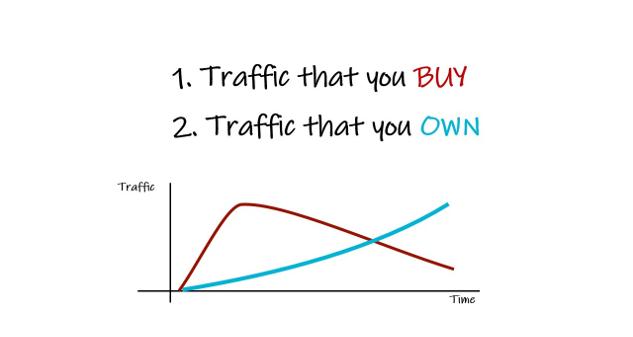 On olemassa kahdenlaista liikennettä, ostettua ja omistettua