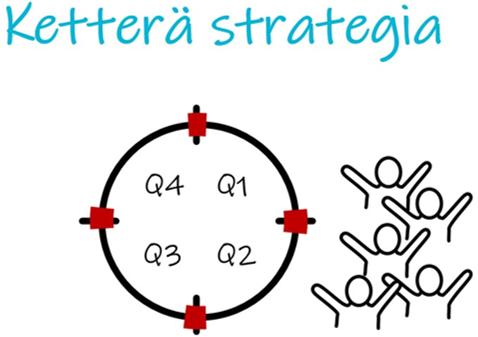 Ketterä strategia kvartaalisprinteillä