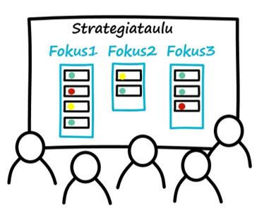 Strategian toimeenpanon seuranta strategiataululla.