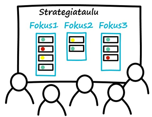 Strategiataulun avulla fokus pysyy