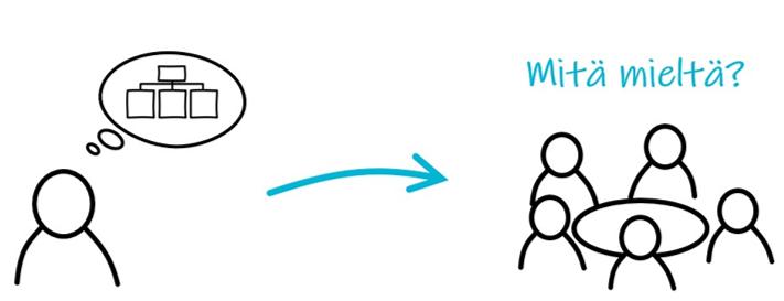 Miten luoda uusi kokoustruktuuri