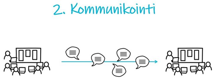 Voit kommunikoida ryhmän kanssa kokousten välissä.