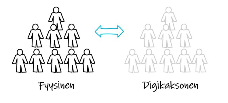 Digitaalinen kaksonen johtamiseen