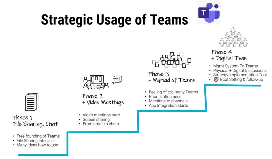 Strateginen Teamsin käyttö. Johtaminen Teamsissä.